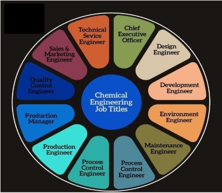 chemical carrer opportunities